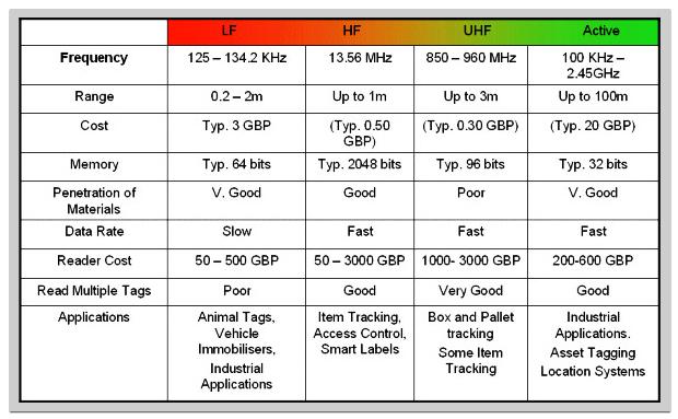 Rfid Operating Frequencies Aliahmakhali Project